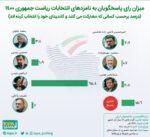 تازهترین برآورد ایسپا: میزان مشارکت در انتخابات تاکنون ۴۱ درصد است