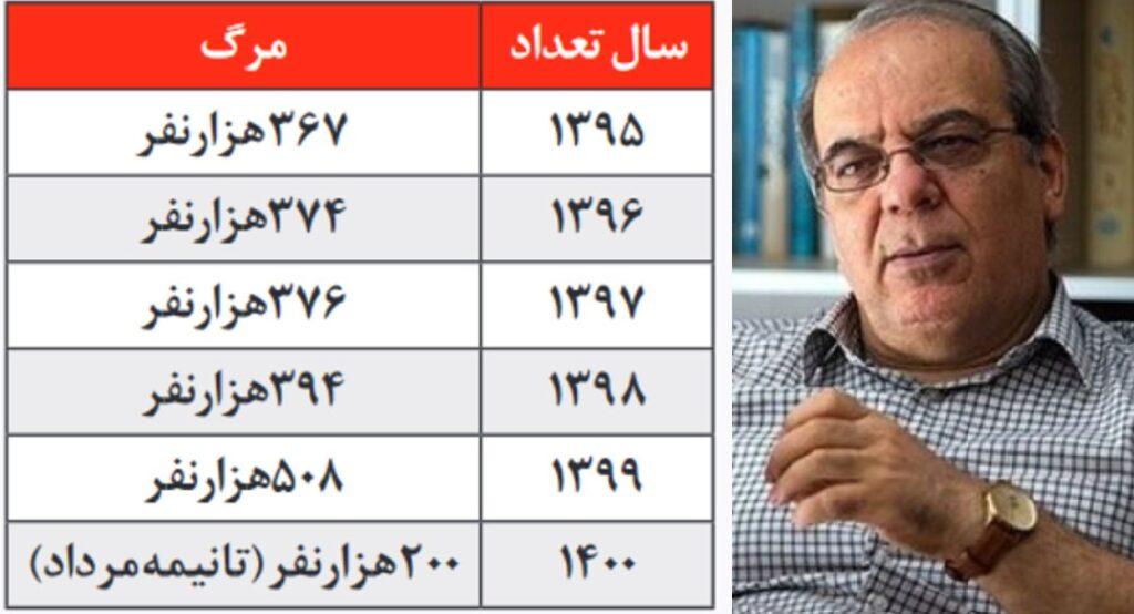 عباس عبدی: تعداد فوتیهای کرونا در ایران ۱۹۴ هزار نفر است نه 93 هزار نفر